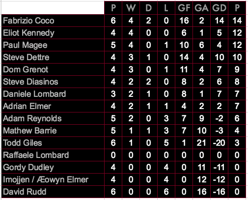 The table at the completion of Match Day 3