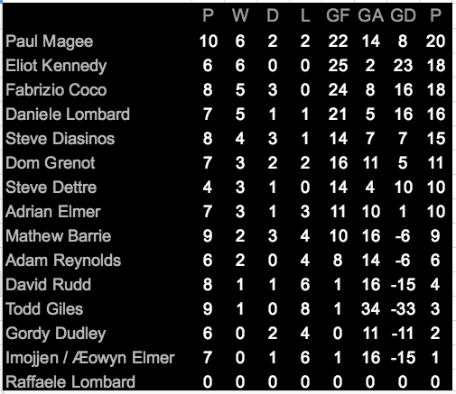 Points table after Match Day Five.