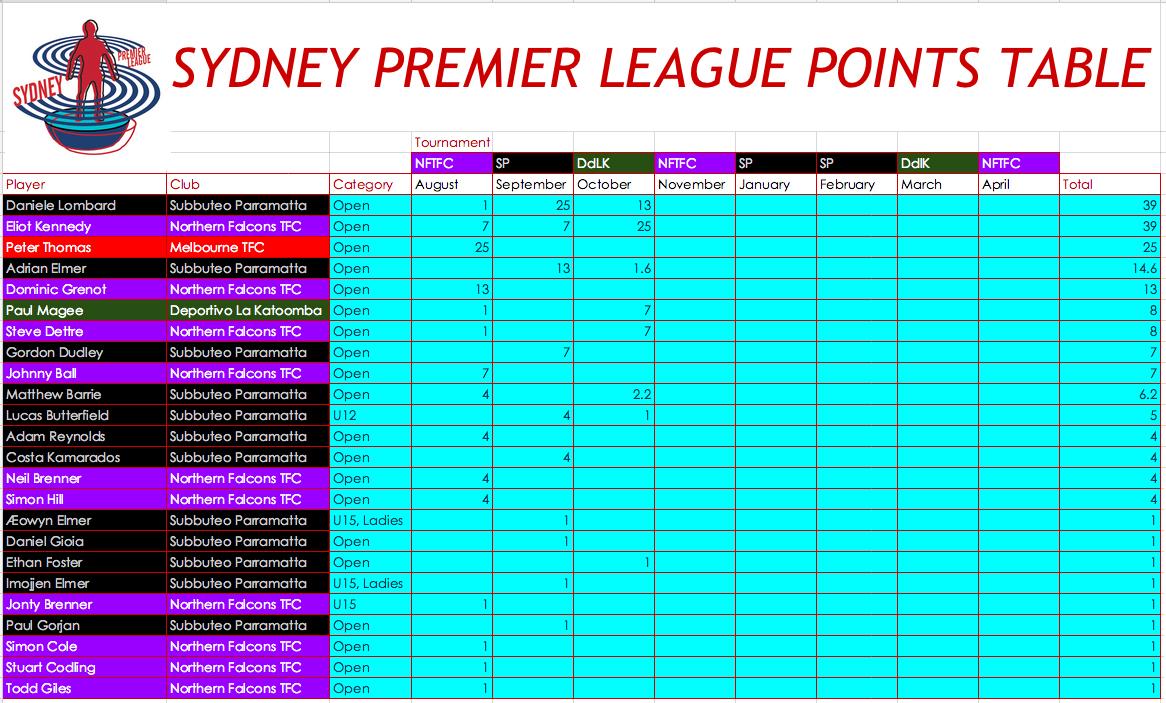 Sydney premier league points table round 3 subbuteo for League 3 table
